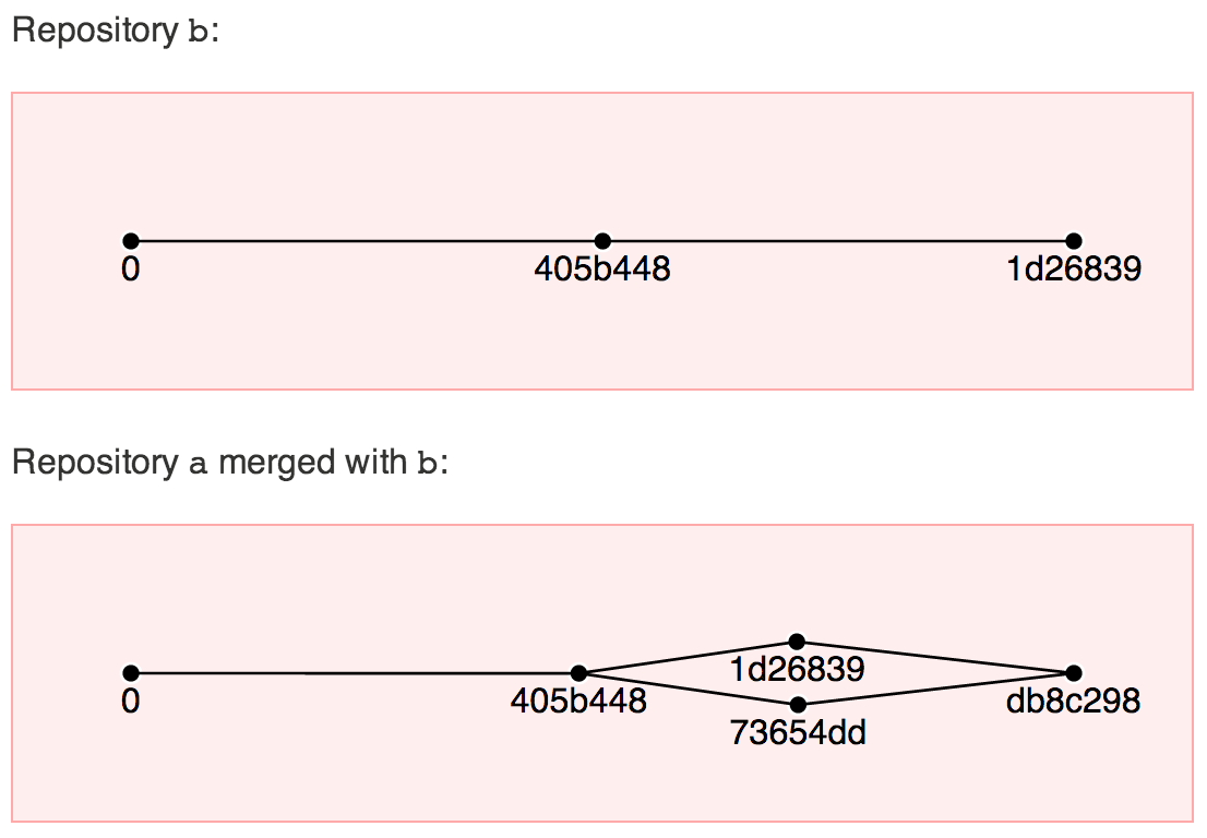 Commit graphs of dvds-js example.